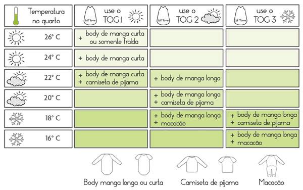 Tabela de relação entre TOG, roupa e temperatura do quarto